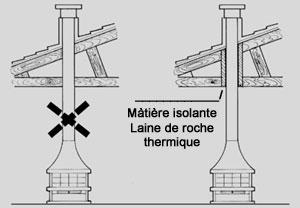 Installation d 39 une chemin e ou d 39 un insert bois dans les for Laine de roche cheminee